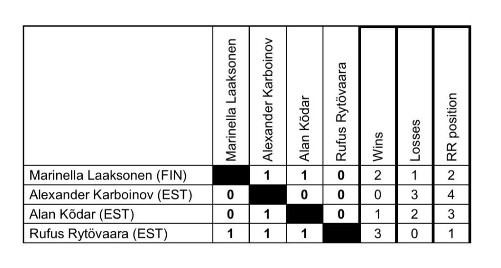 Baltic Match Race 2020 - tulemused